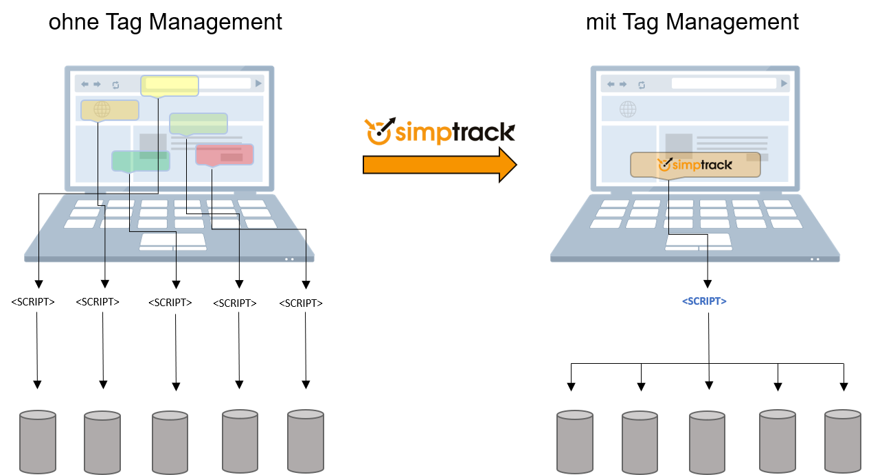 simptrack Tag Management